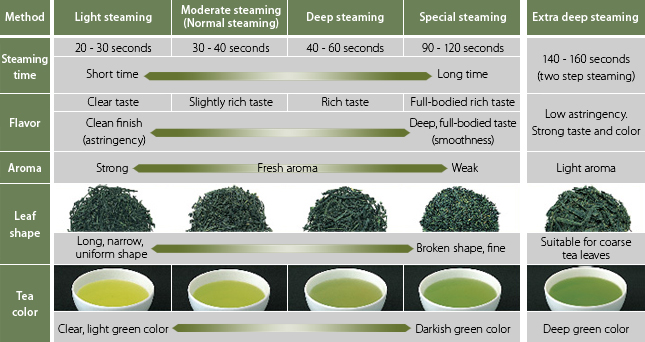 Steaming Time And Tea Characteristics